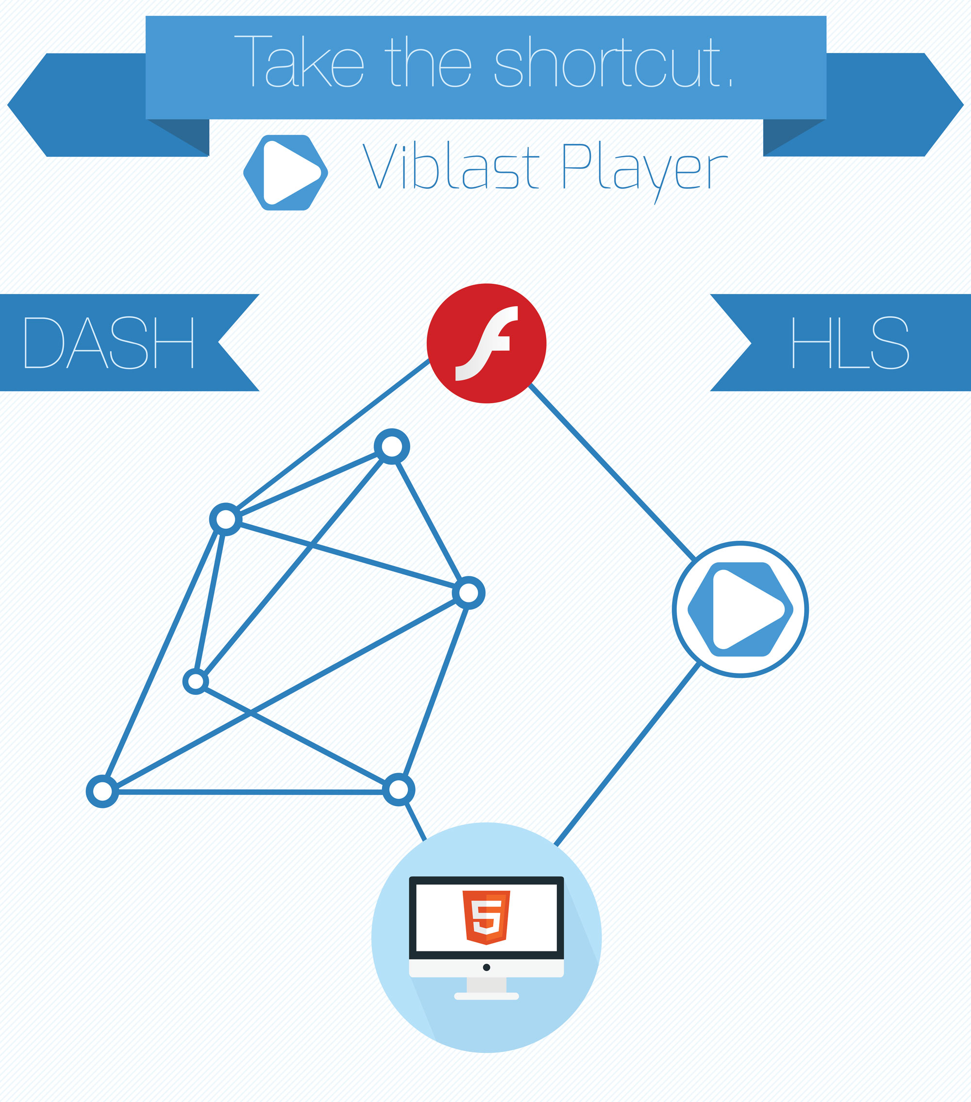 Migrate to HTML5 from Flash with Viblast Player